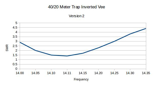 40/20 Meter Trap-Inverted Vee - Martin's Site